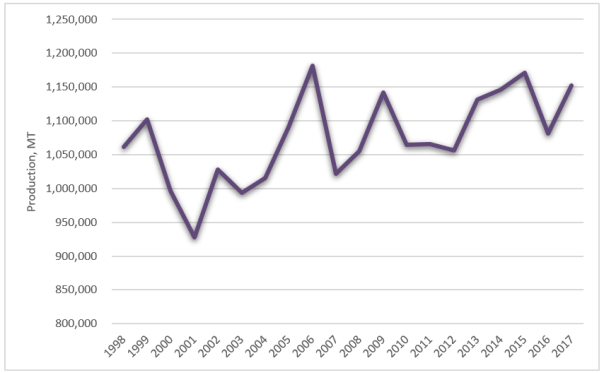 graph showing increasing world fig production from 1997-2017